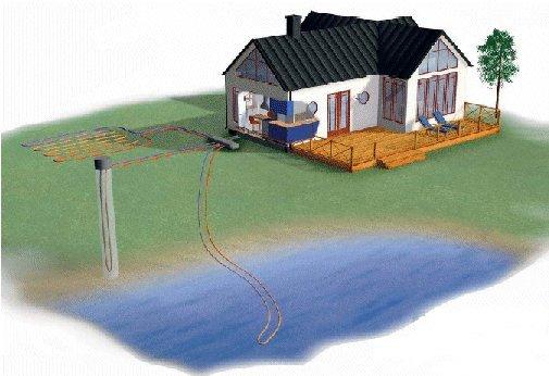 La Pompe à chaleur géothermique Sol/eau